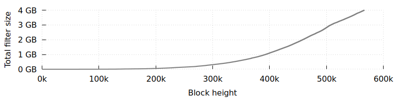 Plot of filter size over block height