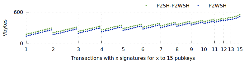 Plot of multisig transaction sizes with P2SH-P2WSH and P2WSH