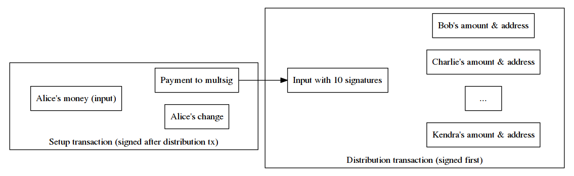 A setup transaction paying a pre-signed distribution transaction