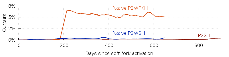 P2SH adoption speed versus native segwit.  Separate lines for P2WPKH and P2WSH