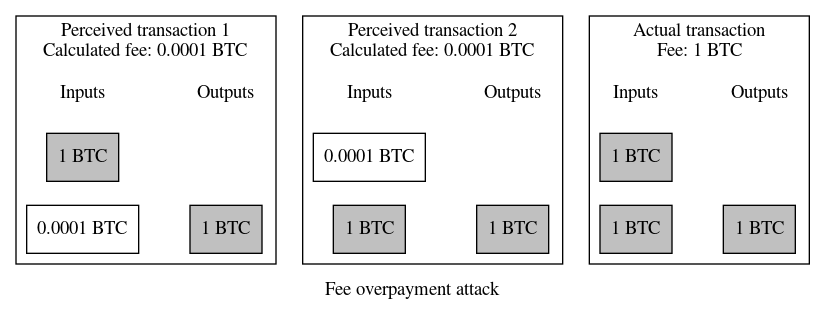 Fee overpayment attack illustration