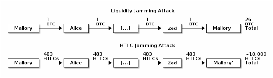 Illustration of LN liquidity and HTLC jamming attacks