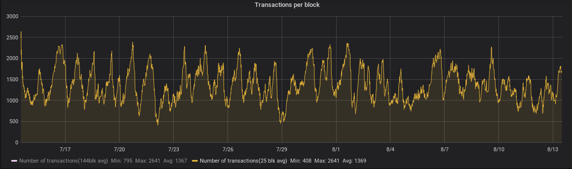 Transactions per block, 25-block moving average, July 14, 2018 - August 13, 2018